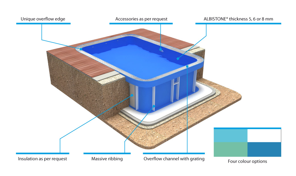 Swimming Pool Equipment Details : Overflow oval albixon
